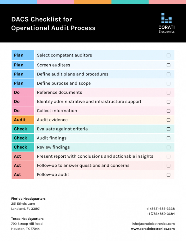 Free Process Audit Checklist Template Word